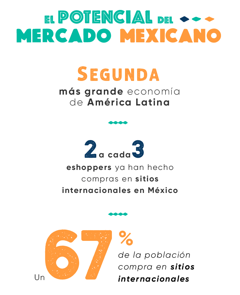 Potencial do mercado mexicano