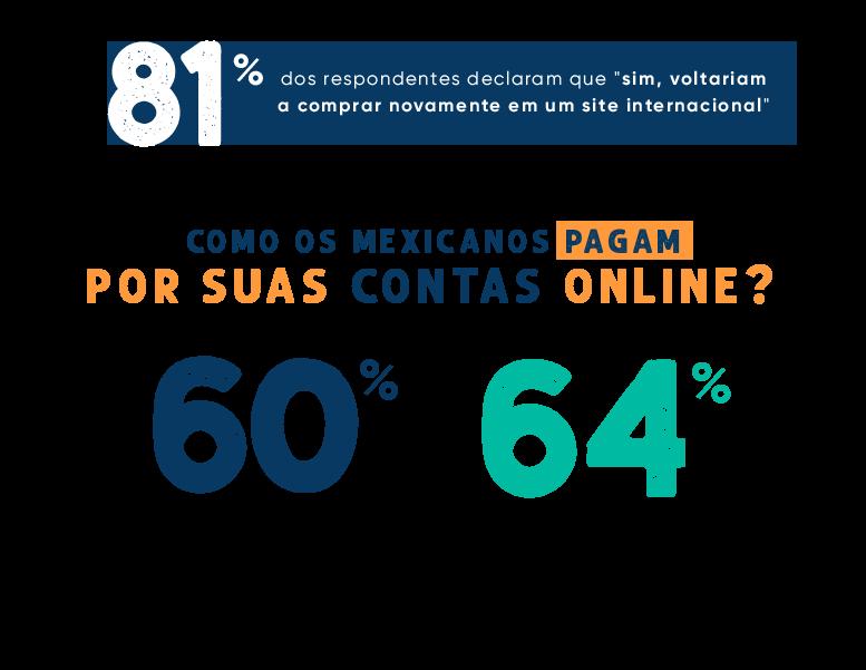 Como os mexicanos pagam por suas compras online?