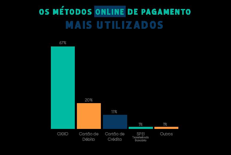 Métodos de pagamento mais utilizados no México