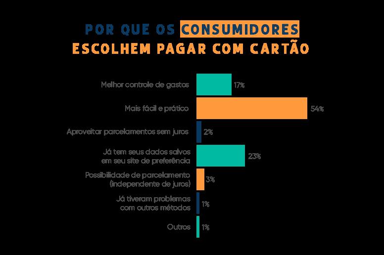 Porque os consumidores mexicanos escolhem pagar com cartão