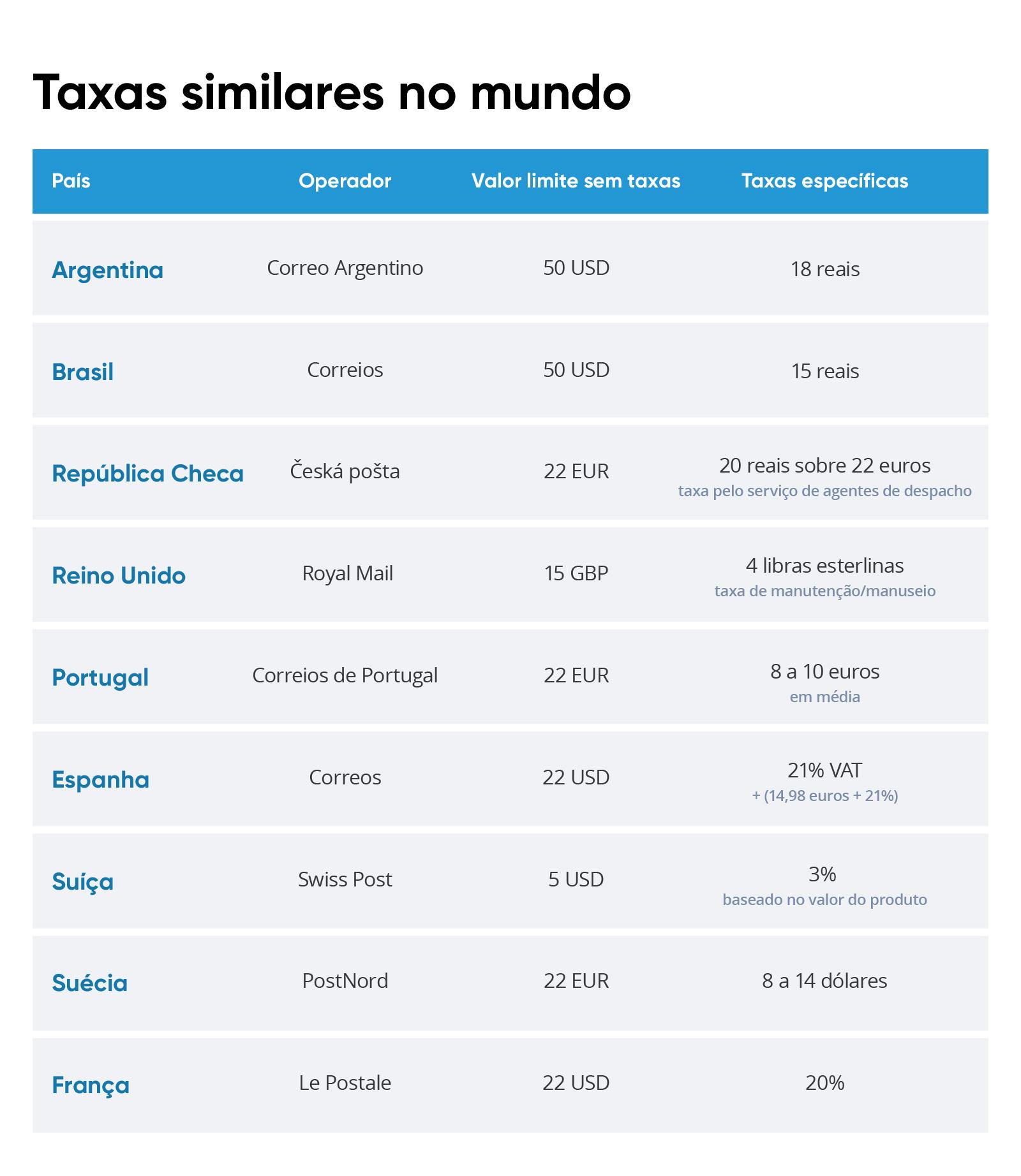 Tabela-Mundial-Despacho-Postal-Labs
