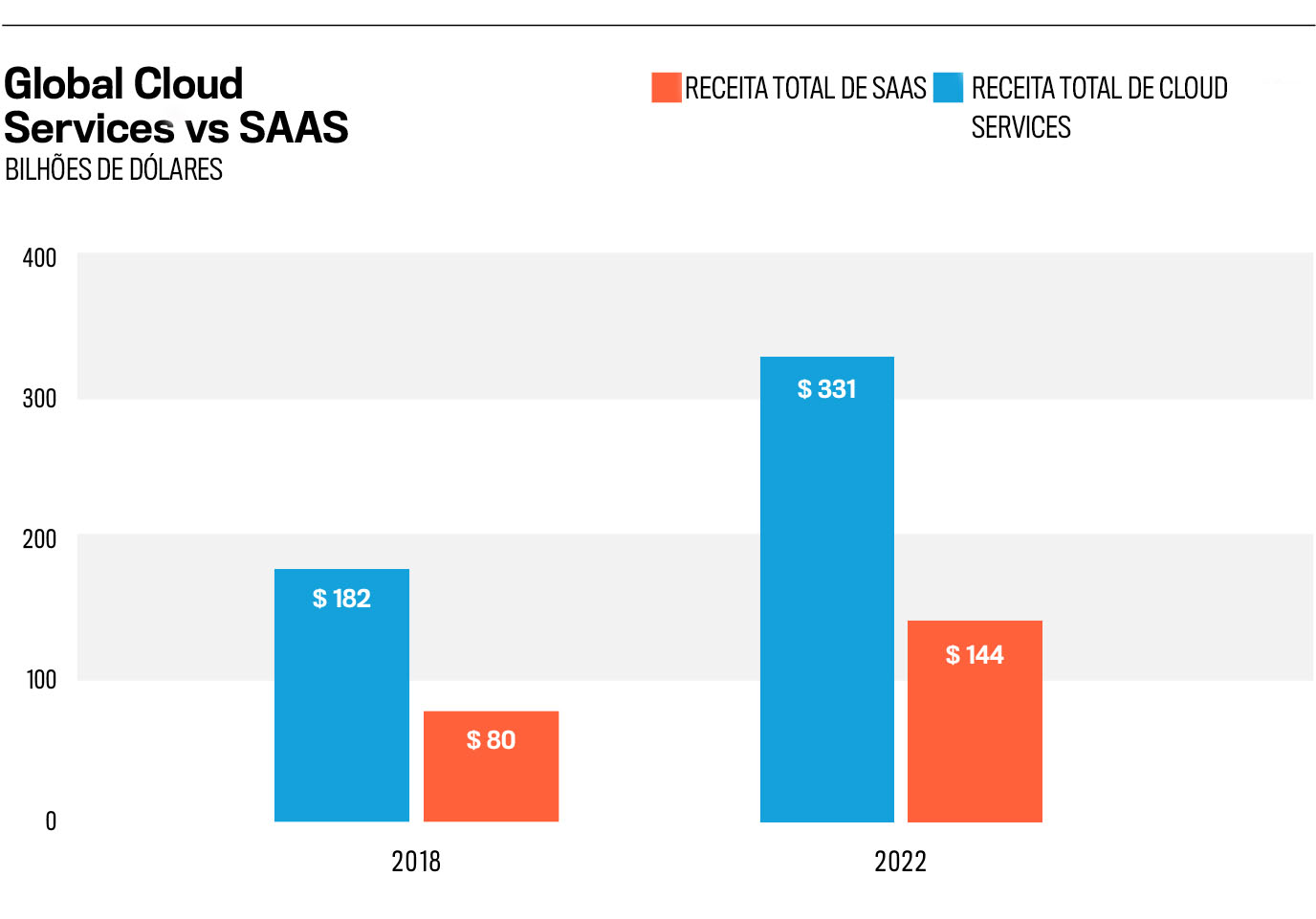 Global cloud services vs. saas