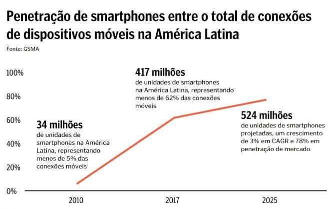 Smartphones na América Latina