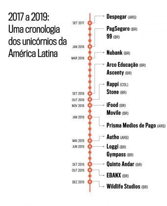 linha do tempo com os unicórnios da América Latina