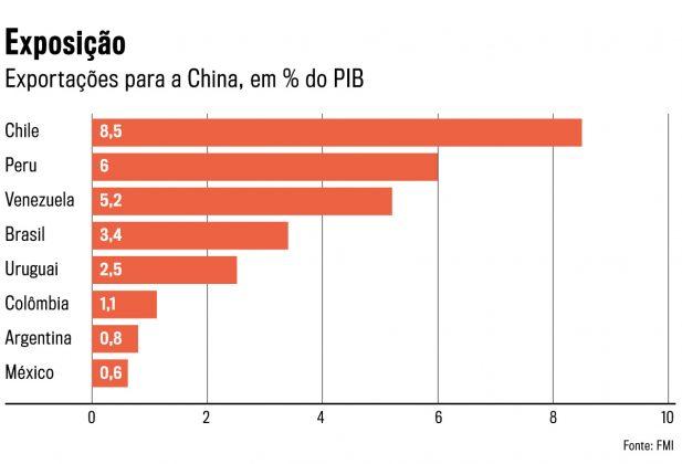 Infográfico sobre exposição da América Latina à China
