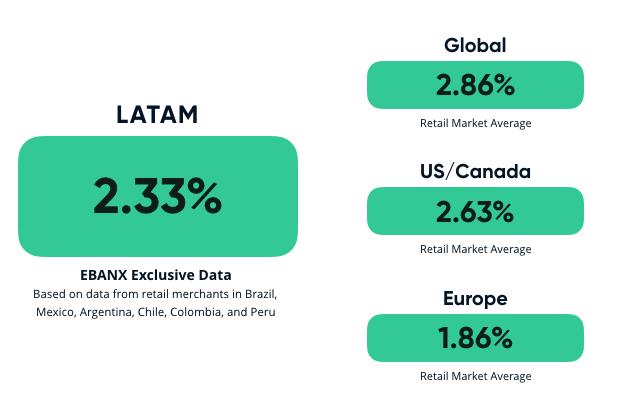 retail_market_cac_latin_america