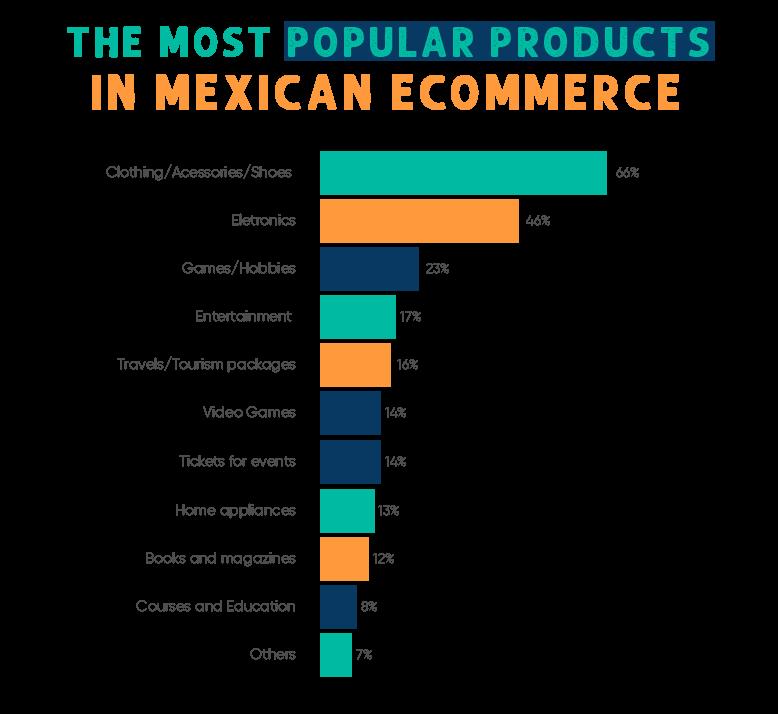 Os produtos mais comprados online no México