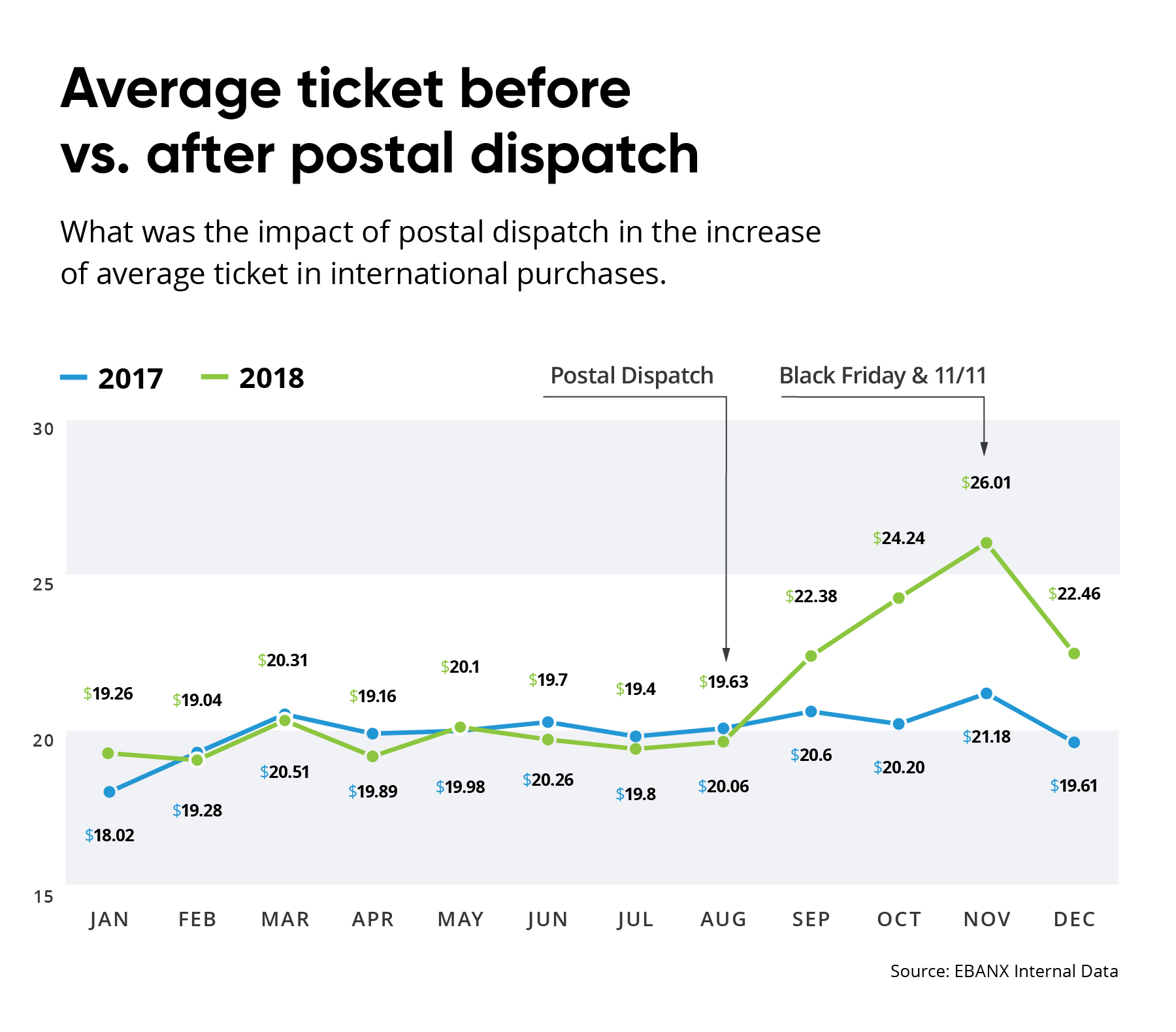 postal-dispatch-brazil-labs-chart
