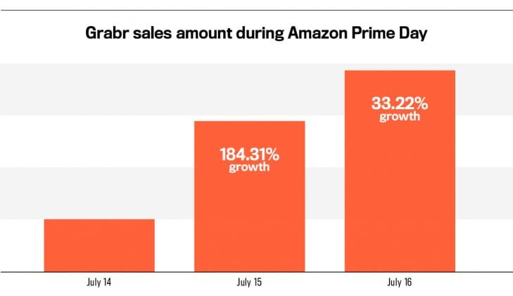 Grabr results during Amazon Prime Day