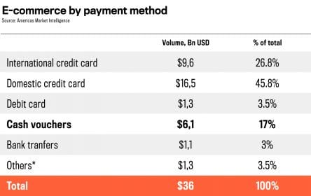Brazil news e-commerce by payment method