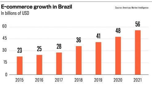 Brazil news e-commerce growth