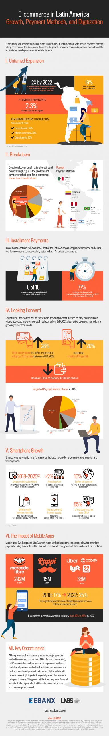Infographic Digital Payments